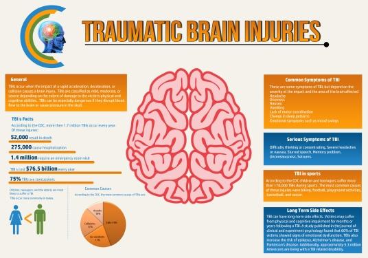TBI-Infographic